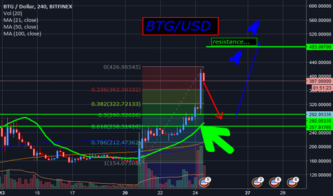 BTGUSD: BTG/USD  ....where in the world are we?