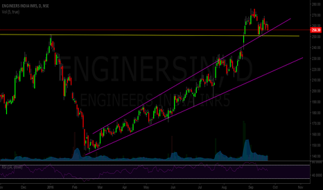 ENGINERSIN: Engineers India - breakout on volume
