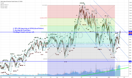GER30: 3 Reasons to short DAX