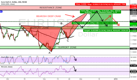 EURUSD: NEXT ZONE TO LOOK FOR EUR/USD SHORT OPPURTINITY!