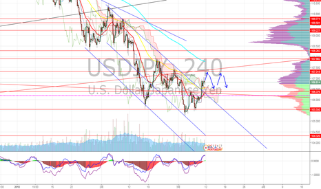 USDJPY: ドル円 来週の展望は