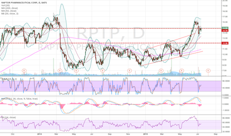 RPTP: RPTP back trying to clear old resistance