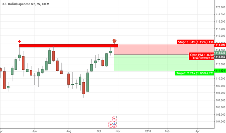 USDJPY: USDJPY  Weekly bearish trend according to last candle