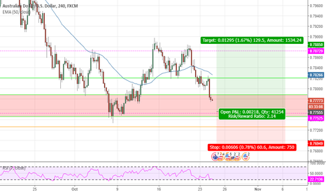 AUDUSD: Up Trend Resuming !