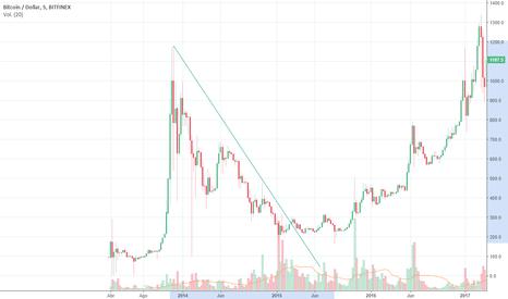 BTCUSD: Los 637 días del ciclo bitcoin