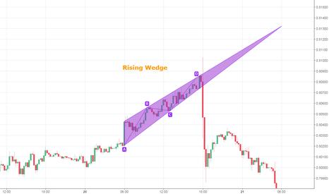 AUDUSD: Rising Wedge