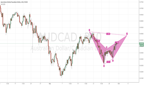 AUDCAD: AUDCAD 4Hr Bearish Bat