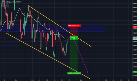 GBPJPY: GBPJPY short incomming