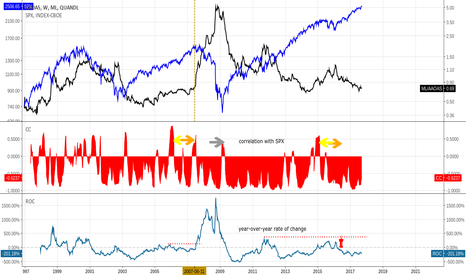 ML/AAOAS: BofA AA Corp Bond Spread vs. S&P500, SPX Correlation, RateOfChg