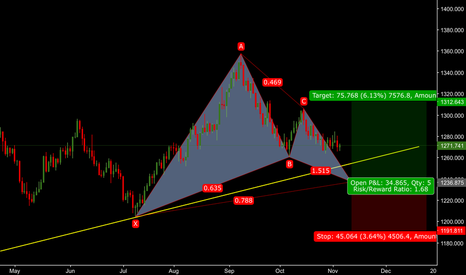 XAUUSD: Day Gold charts Long