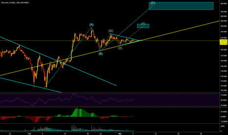 LTCUSD: LTCUSD about to break out and make next move up
