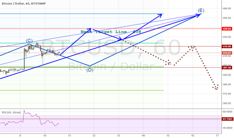 BTCUSD: continuation to previous Trade after 438 levels scenario This is