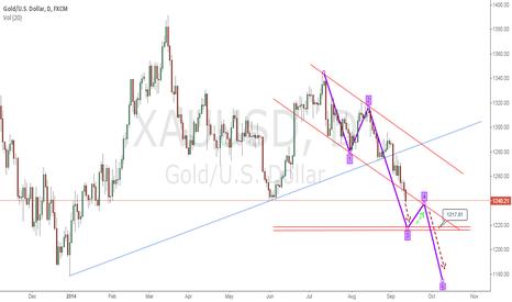 XAUUSD: GOLD Bearish Continuation