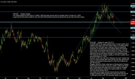 EURUSD: EURUSD: Upside target hit, now short EUR