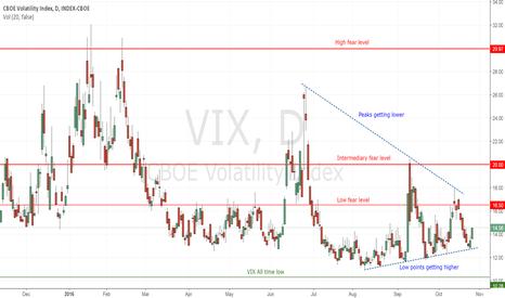 VIX: VIX : The fear index converging to 15%