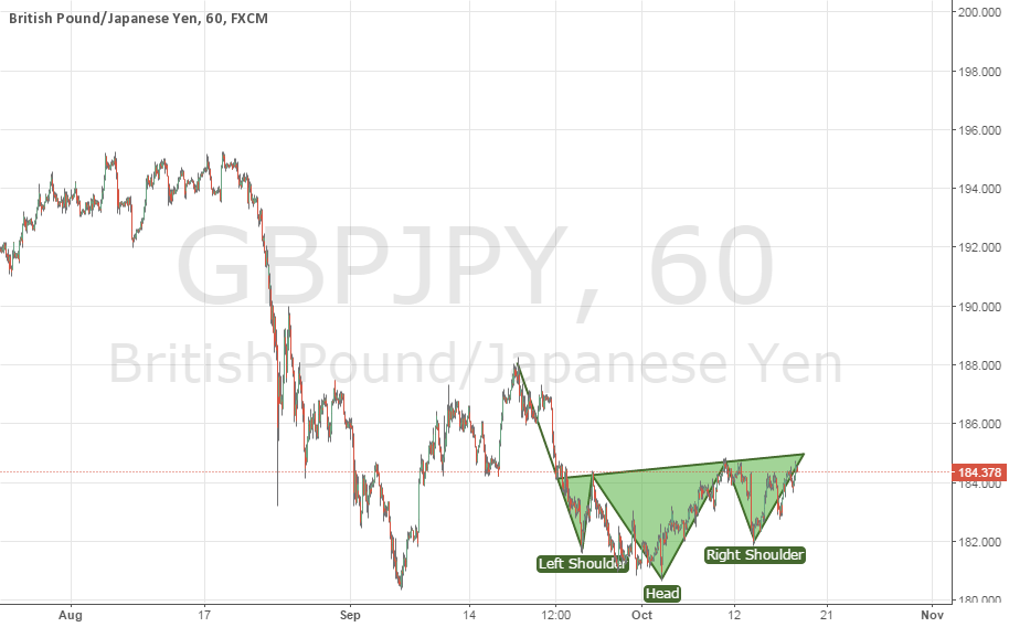 Gbp-Jpy last chance to buy with good r:r