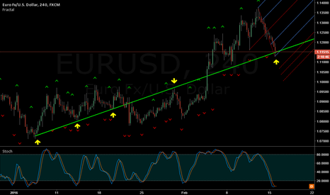 EURUSD: EUR/USD Dance on a tightrope