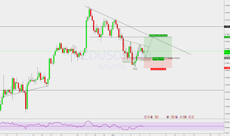 NZDUSD: Inverse head and shoulder to trade
