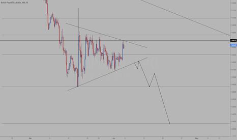 GBPUSD: GBPUSD - Symmetrical triangle
