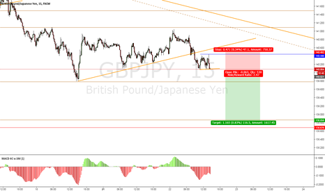 GBPJPY: GBP/JPY Sell Setup