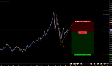 BTCUSD: Looking to catch this next Bitcoin short.