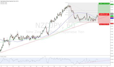 NZDJPY: NZD/JPY Buy 89.10; Target 89.80; Stop Loss 88.40