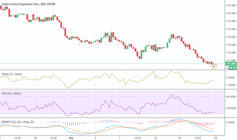 CHFJPY: Almost oversold, ready for trend reversal