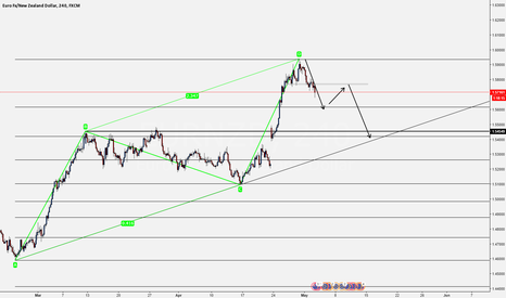 EURNZD: EURNZD - Short [D1 Completion]