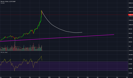 BTCUSD: Sorry folks. Simple as that.