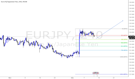 EURJPY: Waiting for a decent pullback to enter long