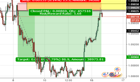 EURUSD: eurusd short intraday swing