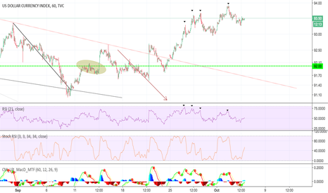 DXY: DXY - RSI 21 - 3X DIV