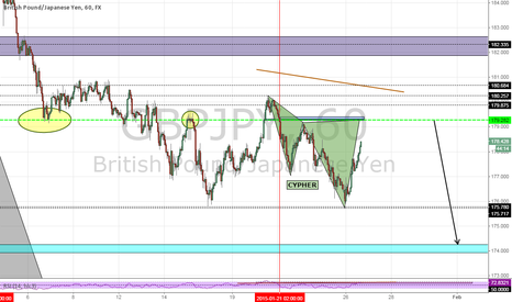 GBPJPY: GBPJPY ..... H1 BEarish CYPHER