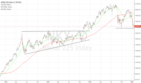NKY: No Breach of Support?
