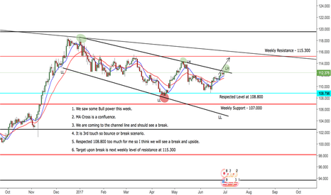 USDJPY: USDJPY Daily Upside Idea to 115.300
