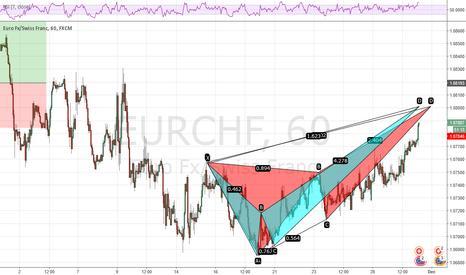 EURCHF: Why you should short EURCHF at 1.08