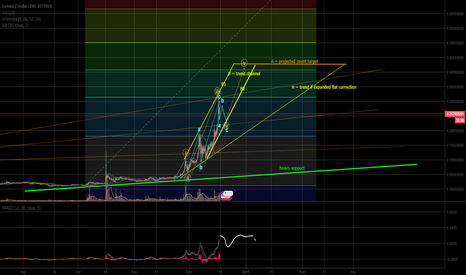 XLMUSD: XLMUSD : one more wave up before correction ?