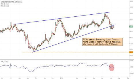 AVAV: AVAV- Rising wedge break down