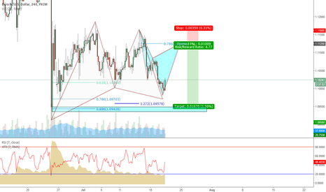 EURUSD: EUR/USD Cypher on the 4 hour/Bullish Gartley