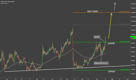 CLAMUSD: Clams Uptrend Confirmation