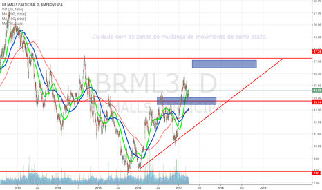 BRML3: BRML3