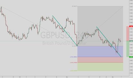 GBPUSD: Possible GBPUSD short