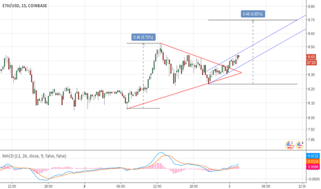 ETHUSD: Watching this channel for ETH