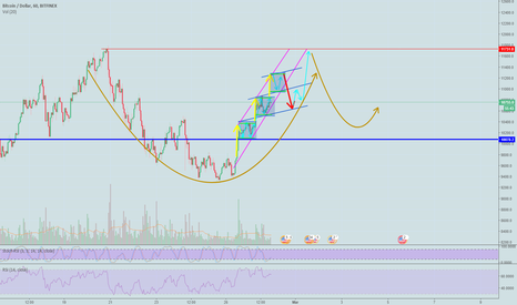 BTCUSD: BTCUSD incoming cup and handle?