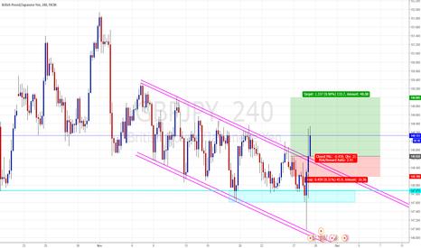 GBPJPY: GBP/JPY Long Opportunity...Triple Bottom...Channel Break
