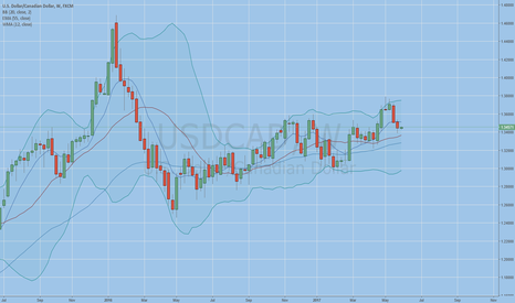 USDCAD: 3 opportunities coming up
