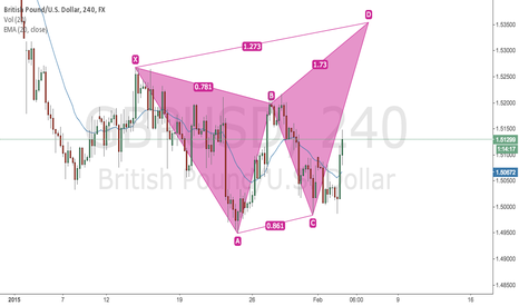 GBPUSD: Possible bearish butterfly forming