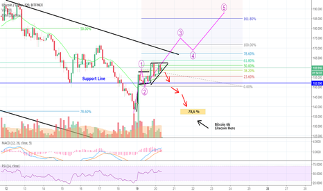 LTCUSD: LITE at The End of The Tunnel? Do You Recognize This Pattern?