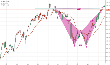 NIFTY: IF Nifty today trade above 8835-8840 then cover all shorts....