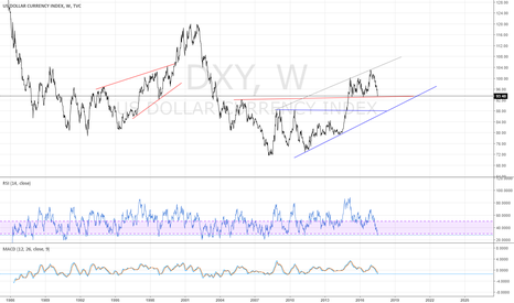 DXY: USD weekly - red support has to hold - 7/26/2017